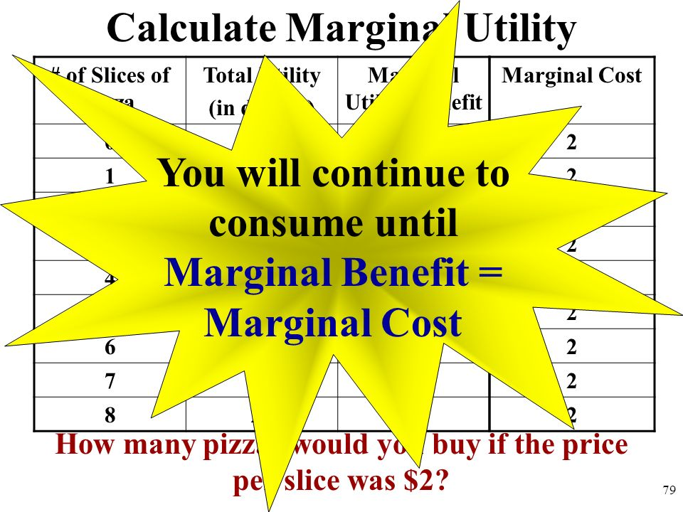 Calculate Marginal Utility # of Slices of Pizza Total Utility (in dollars) Marginal Utility/Benefit 000 188 2146 3195 4234 5252 6261 7 0 824-2 How man