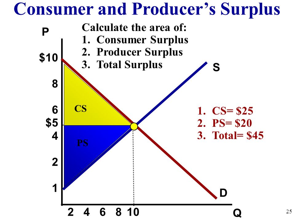 S P Q D Consumer and Producers Surplus $10 8 6 $5 4 2 1 10 2 4 6 8 CS PS 25 Calculate the area of: 1.Consumer Surplus 2.Producer Surplus 3.Total Surpl
