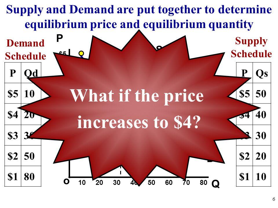 Q o $5 4 3 2 1 P Demand Schedule 10 20 30 40 50 60 70 80 6 PQd $510 $420 $330 $250 $180 Supply Schedule PQs $550 $440 $330 $220 $110 Supply and Demand