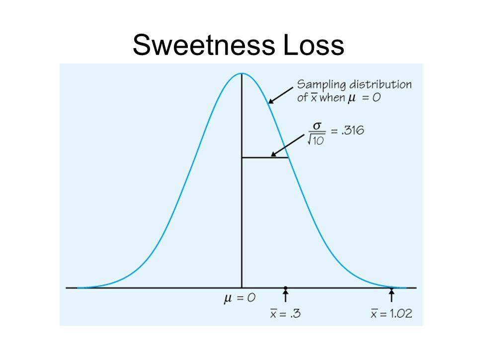 Sweetness Loss