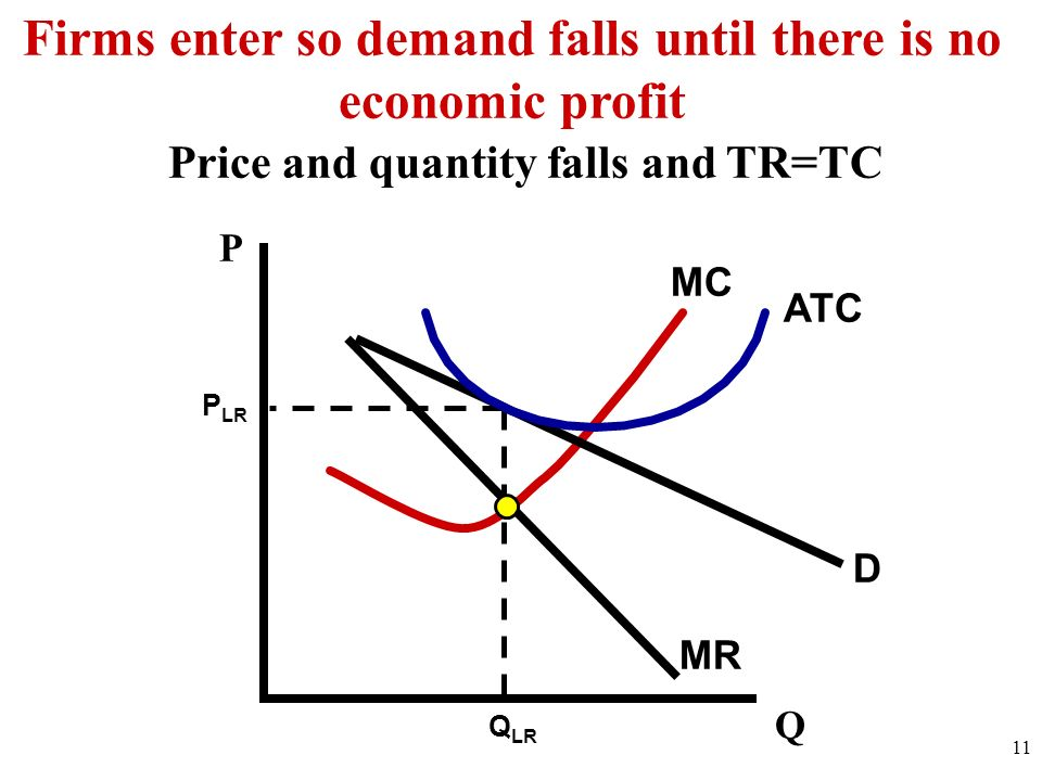 D MR MC 11 Q P Firms enter so demand falls until there is no economic profit ATC Q LR P LR Price and quantity falls and TR=TC
