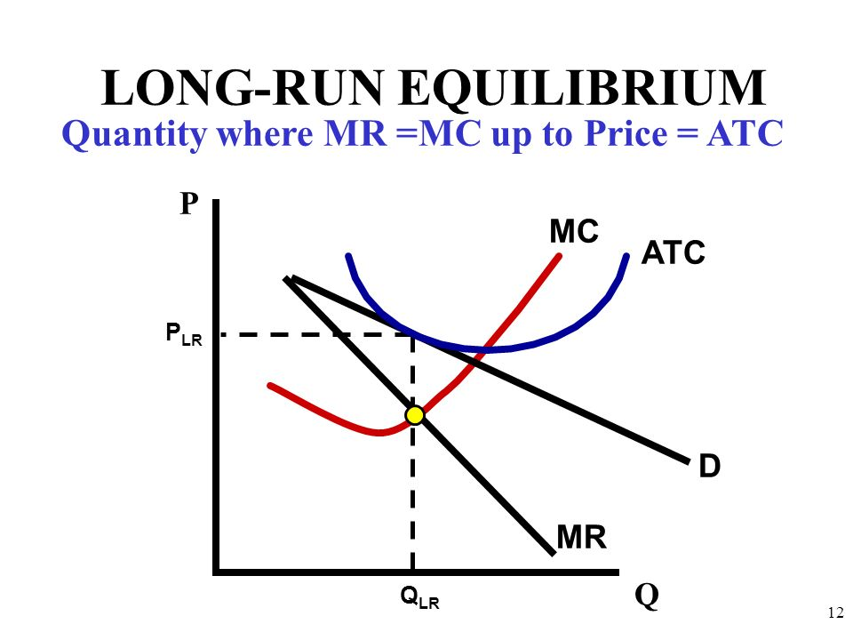 D MR MC 12 Q P LONG-RUN EQUILIBRIUM ATC Q LR P LR Quantity where MR =MC up to Price = ATC