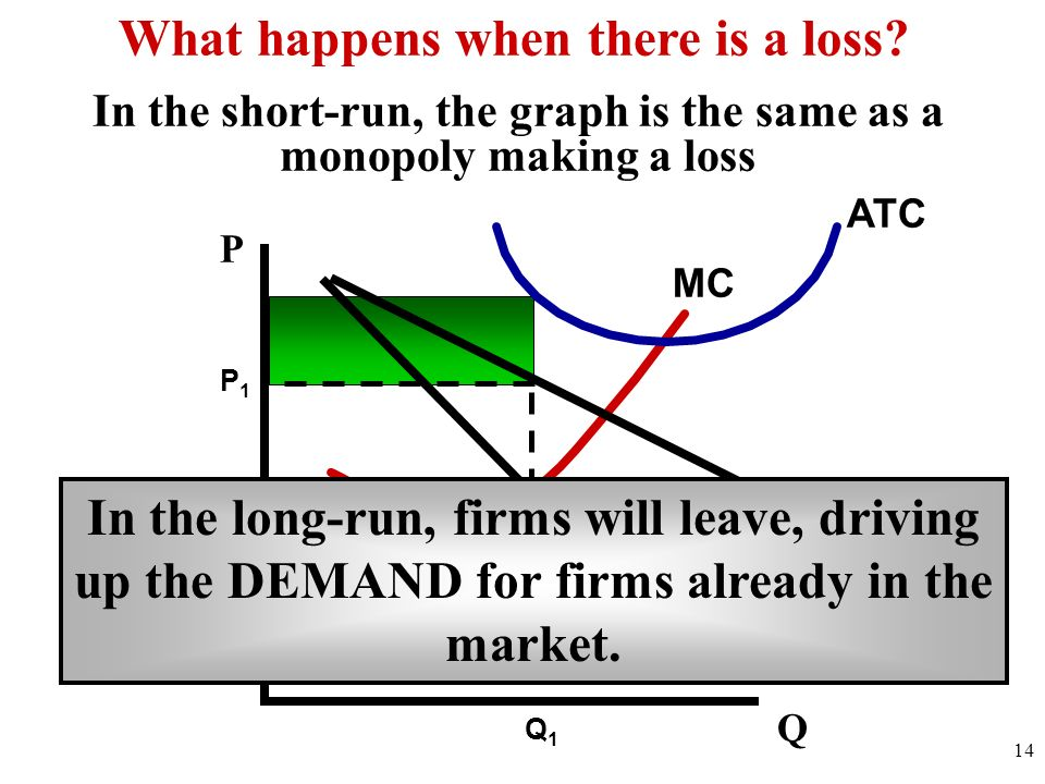 D MR MC ATC 14 Q What happens when there is a loss? In the long-run, firms will leave, driving up the DEMAND for firms already in the market. P Q1Q1 P