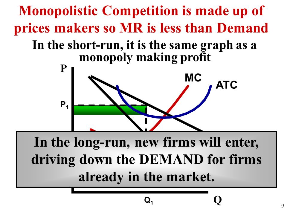 D MR MC ATC 9 Q Monopolistic Competition is made up of prices makers so MR is less than Demand In the short-run, it is the same graph as a monopoly ma