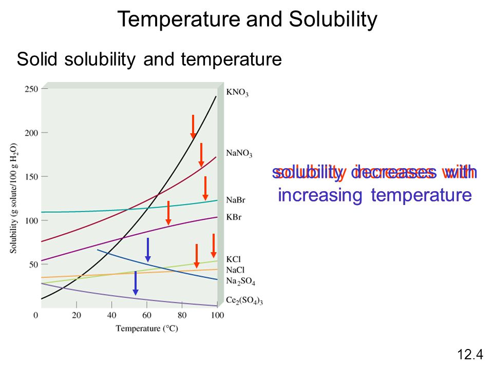 Temperature and Solubility Solid solubility and temperature solubility increases with increasing temperature solubility decreases with increasing temp