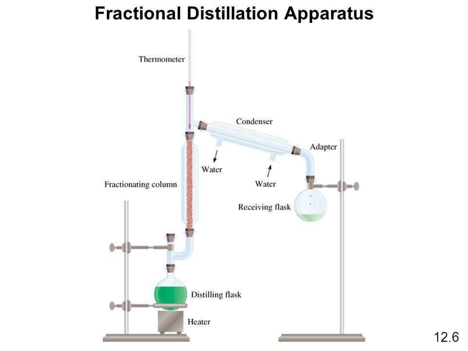 Fractional Distillation Apparatus 12.6