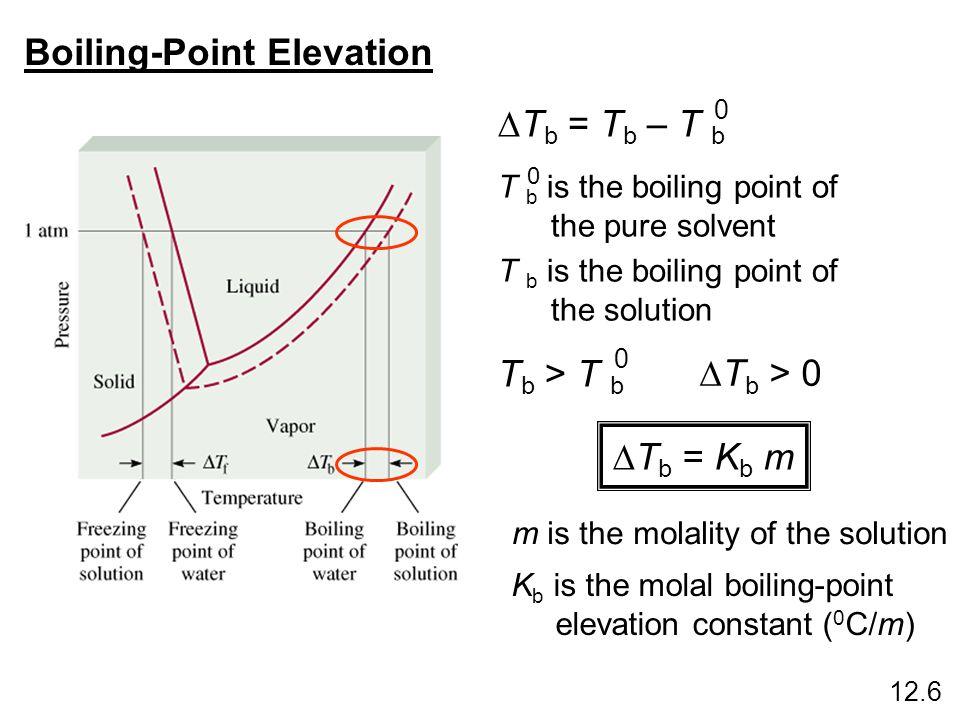 Boiling-Point Elevation T b = T b – T b 0 T b > T b 0 T b > 0 T b is the boiling point of the pure solvent 0 T b is the boiling point of the solution