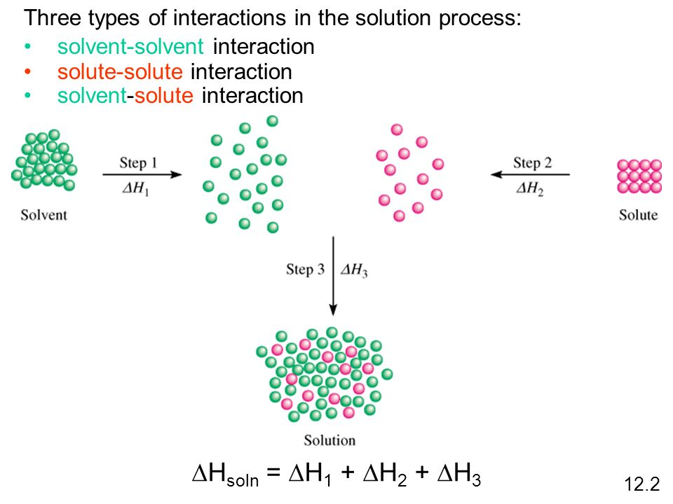 12.2 Three types of interactions in the solution process: solvent-solvent interaction solute-solute interaction solvent-solute interaction H soln = H