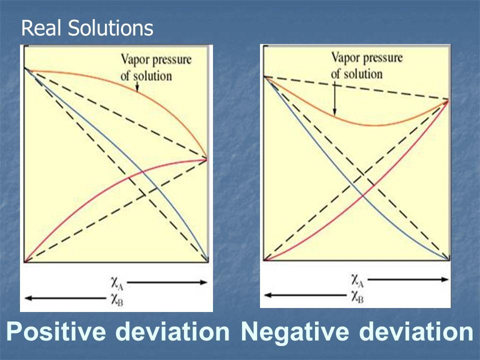 Positive deviation Real Solutions Negative deviation