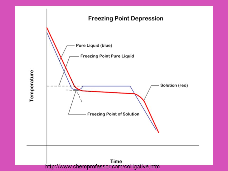 Example What is the freezing point of water if 0.25 mol.