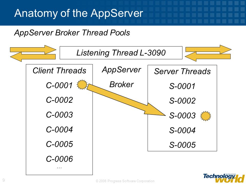 © 2008 Progress Software Corporation 9 Anatomy of the AppServer AppServer Broker Thread Pools AppServer Broker Listening Thread L-3090 Client Threads
