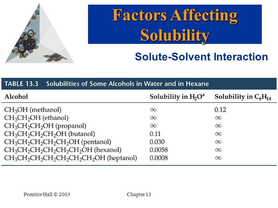 Prentice Hall © 2003Chapter 13 Solute-Solvent Interaction Factors Affecting Solubility