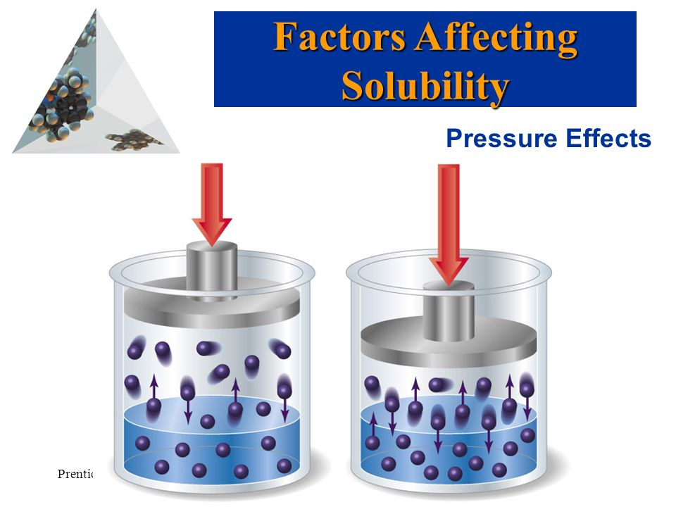 Prentice Hall © 2003Chapter 13 Pressure Effects Factors Affecting Solubility