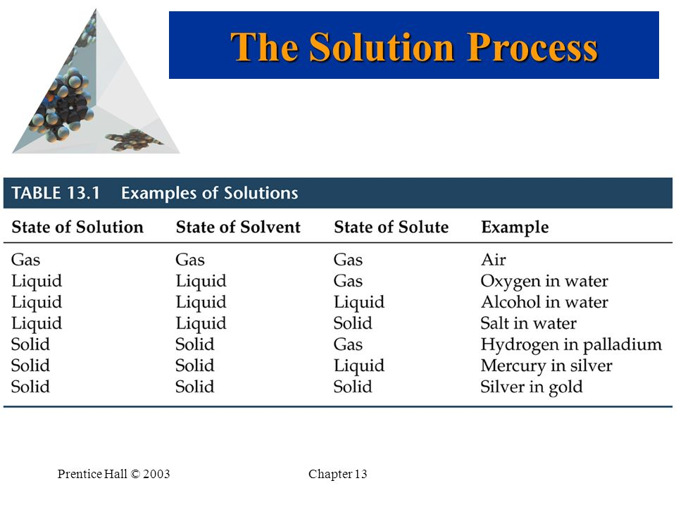 Prentice Hall © 2003Chapter 13 The Solution Process
