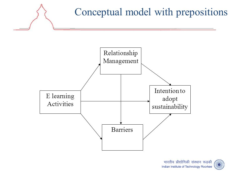 Conceptual model with prepositions E learning Activities Barriers Relationship Management Intention to adopt sustainability
