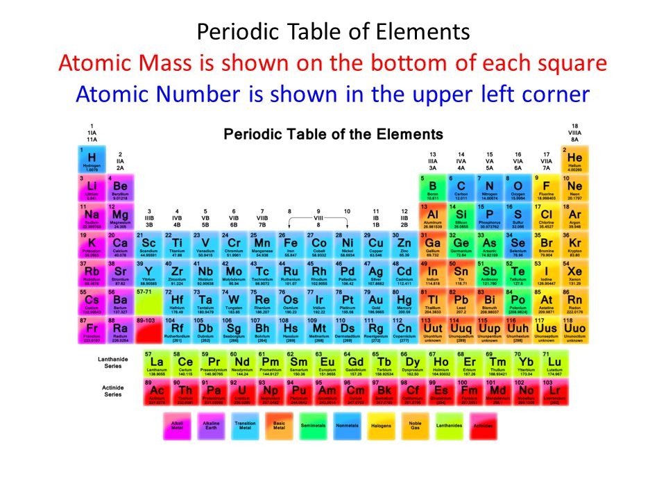 Periodic Table of Elements Atomic Mass is shown on the bottom of each square Atomic Number is shown in the upper left corner