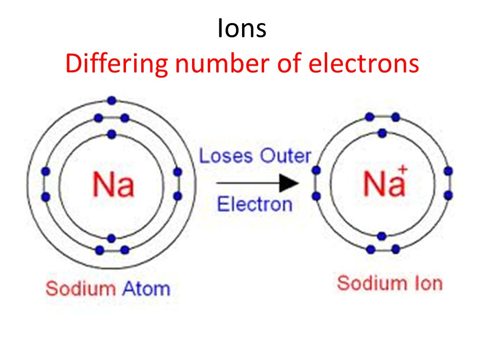 Ions Differing number of electrons