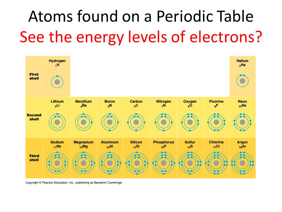 Atoms found on a Periodic Table See the energy levels of electrons?