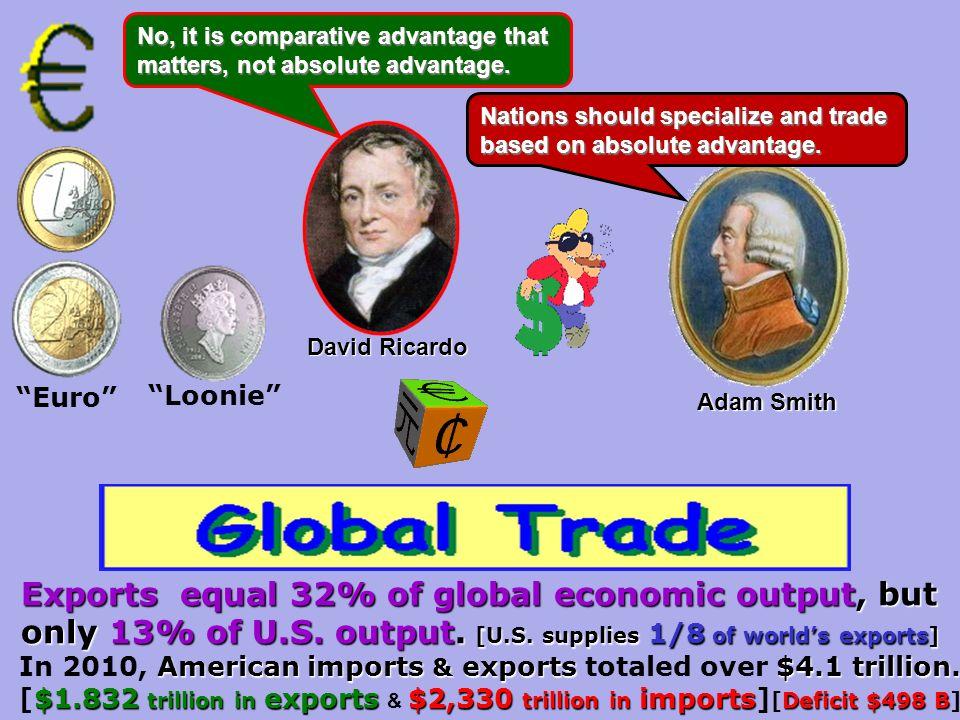 ChinaGermanyU.S.JapanNetherlandsFranceItalyBelgium 0 2 4 6 8 10 12 Source: World Trade Organization The 8 largest export nations account for 46% of world exports.