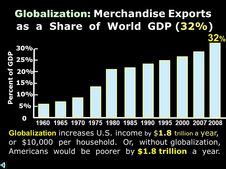 Over $4 trillion going both ways Over $4 trillion going both ways *Exports support 14 million American jobs.