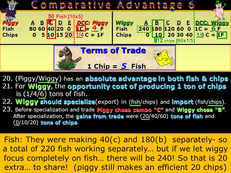 FroggyABCDEDCC: FroggyWoggy ABC DEDCC: Woggy Froggy A B C D E DCC: Froggy Woggy A B C D E DCC: Woggy PorkPork Pork (tons) 4 3 2 1 0 1P = __ BPork (tons) 8 6 4 2 0 1P = __ B BeansBeans Beans (tons) 0 5 10 15 20 __ P = 1BBeans (tons) 0 6 12 18 24 __ P = 1B Terms of Trade 1 Pork = __ Beans 15.
