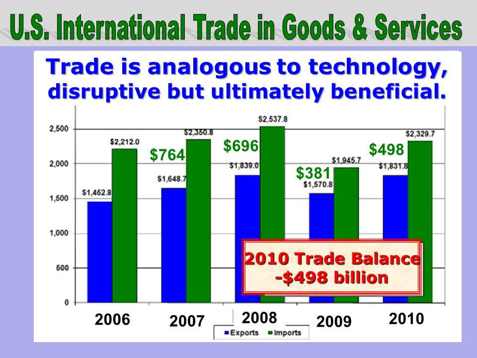 2010 Trade Balance -$498 billion $764 2009 2006 2008 2010 2007 $696 $381 $498 Trade is analogous to technology, disruptive but ultimately beneficial.