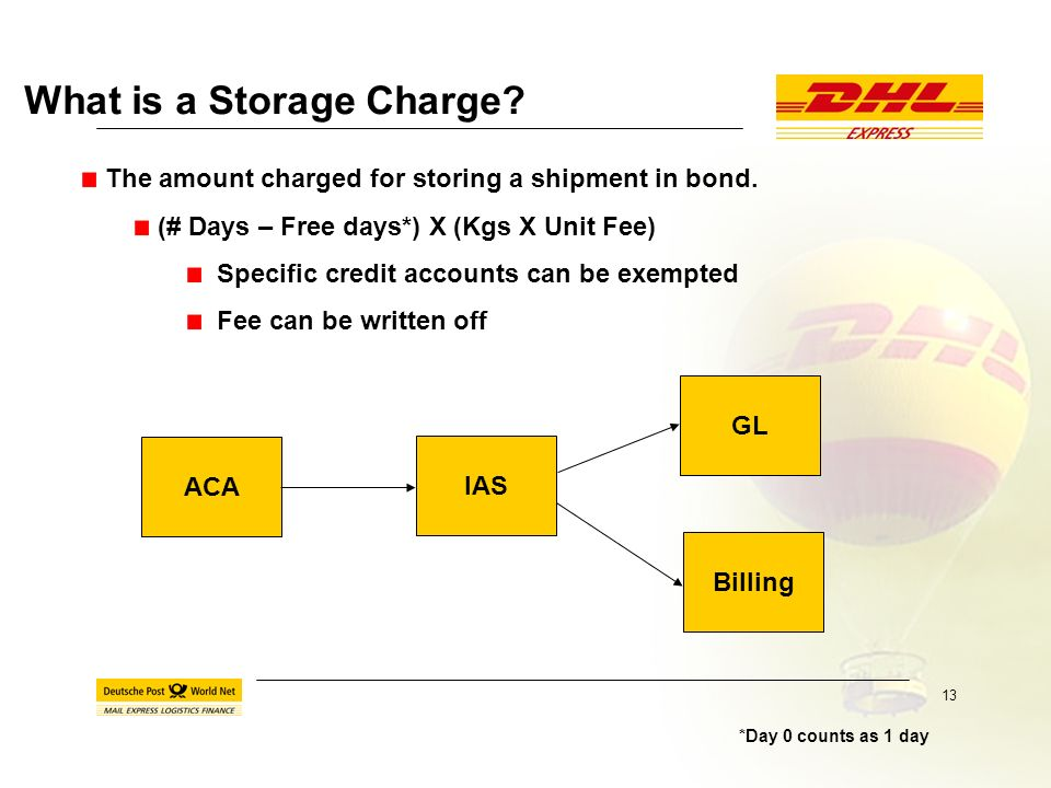 12 Issues – Storage Charges oSystem capability oAdministrative and clerical work oPayment Dispute oCustomer queries ACA & IAS automate this calculatio