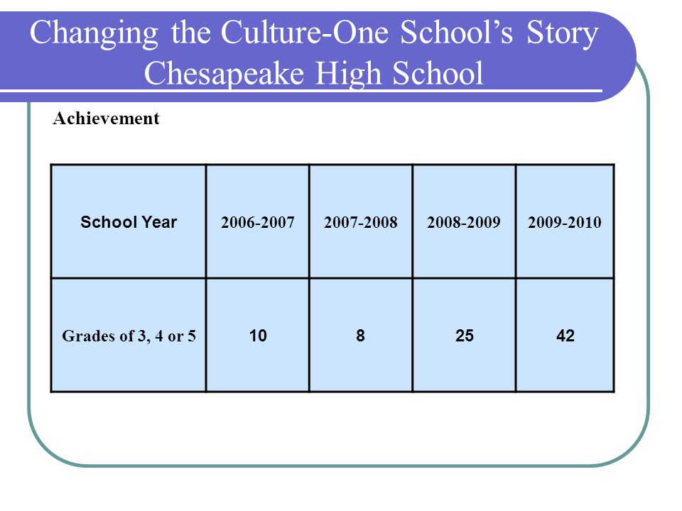 School Year 2006-20072007-20082008-20092009-2010 Grades of 3, 4 or 5 1082542 Achievement Changing the Culture-One Schools Story Chesapeake High School