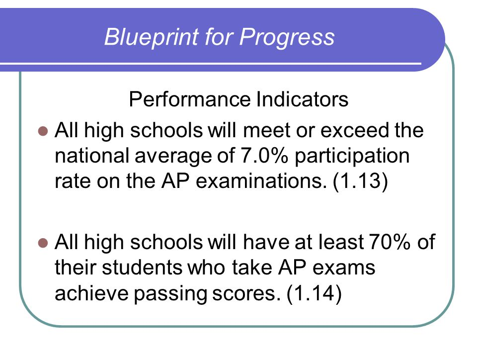 Blueprint for Progress Performance Indicators All high schools will meet or exceed the national average of 7.0% participation rate on the AP examinati