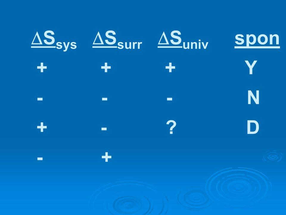 S sys S surr S univ spon + + + Y - - - N + - ? D - +