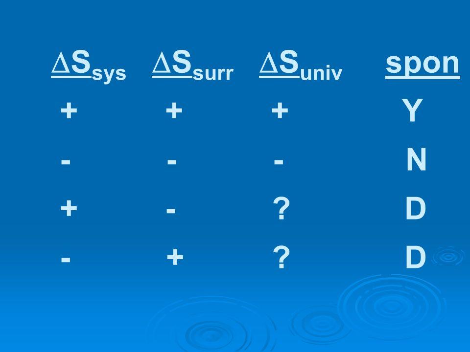 S sys S surr S univ spon + + + Y - - - N + - ? D - + ? D