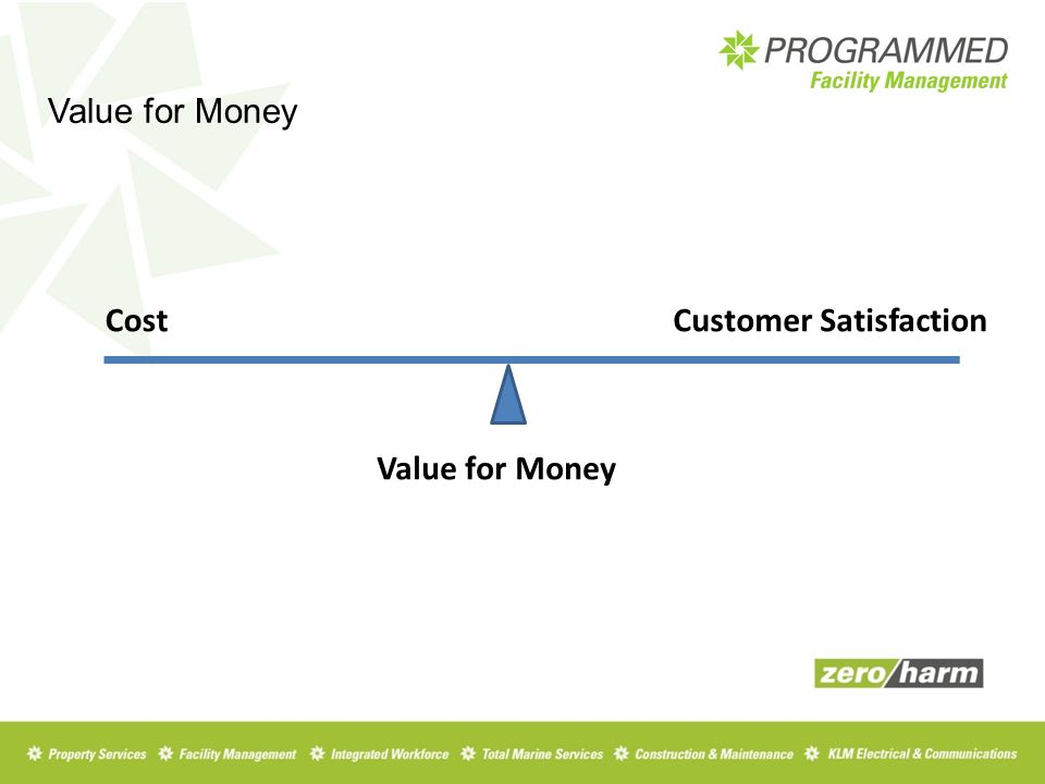Value for Money CostCustomer Satisfaction Value for Money