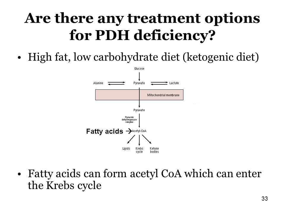 Are there any treatment options for PDH deficiency? High fat, low carbohydrate diet (ketogenic diet) Fatty acids can form acetyl CoA which can enter t
