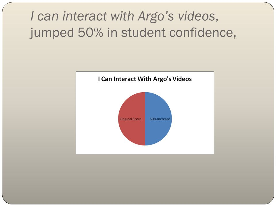I can interact with Argos videos, jumped 50% in student confidence,