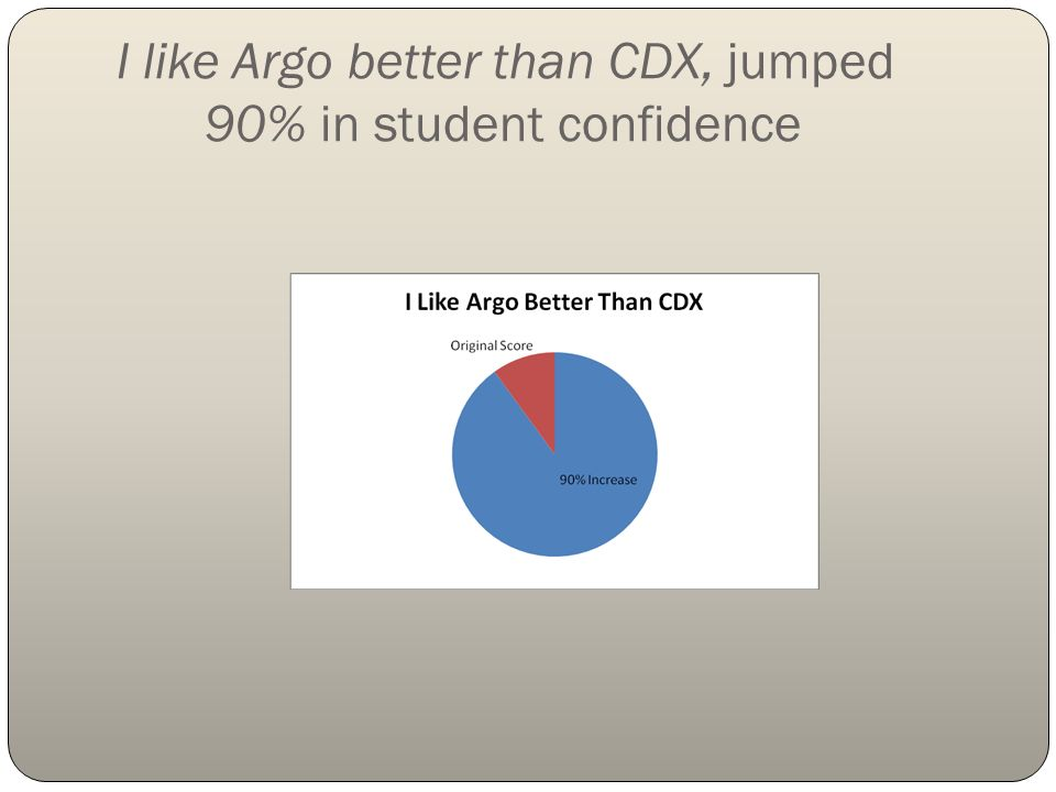 I like Argo better than CDX, jumped 90% in student confidence