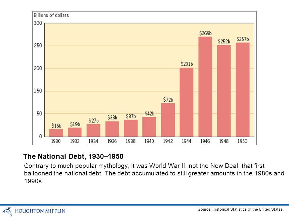 Contrary to much popular mythology, it was World War II, not the New Deal, that first ballooned the national debt. The debt accumulated to still great