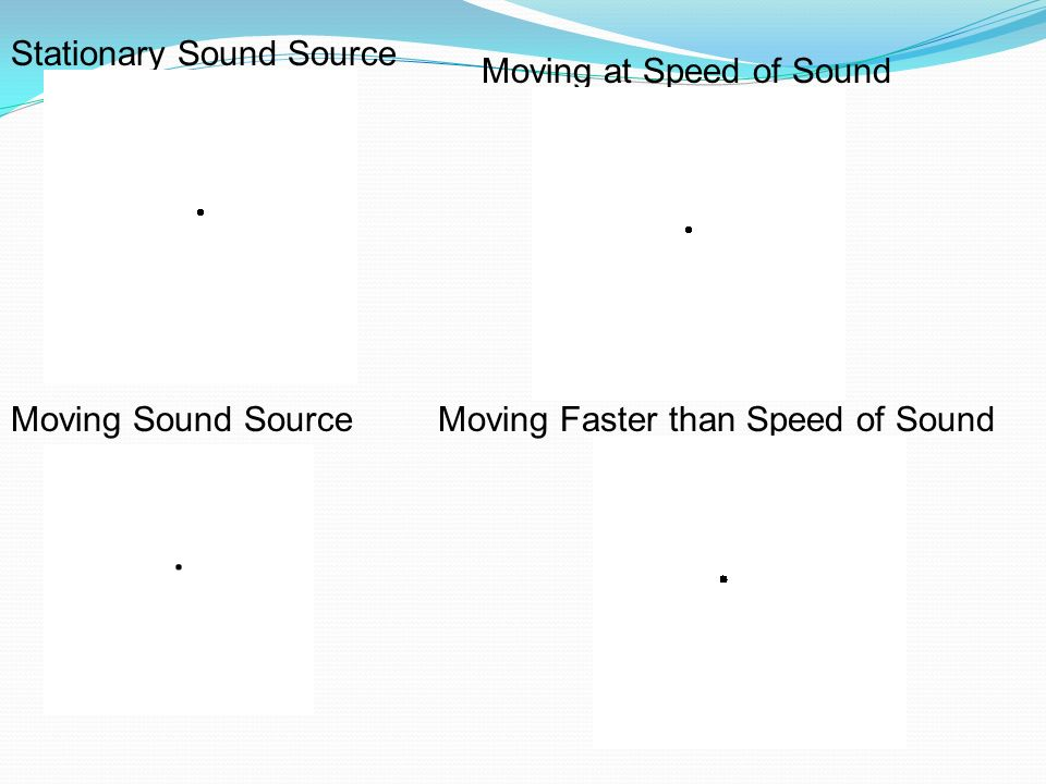 Stationary Sound Source Moving Sound SourceMoving Faster than Speed of Sound Moving at Speed of Sound