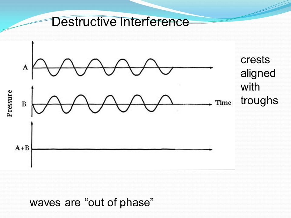 Destructive Interference crests aligned with troughs waves are out of phase
