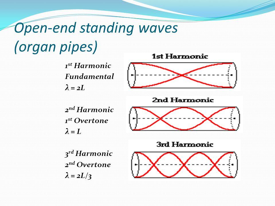 Open-end standing waves (organ pipes) 1 st Harmonic Fundamental λ = 2L 2 nd Harmonic 1 st Overtone λ = L 3 rd Harmonic 2 nd Overtone λ = 2L/3