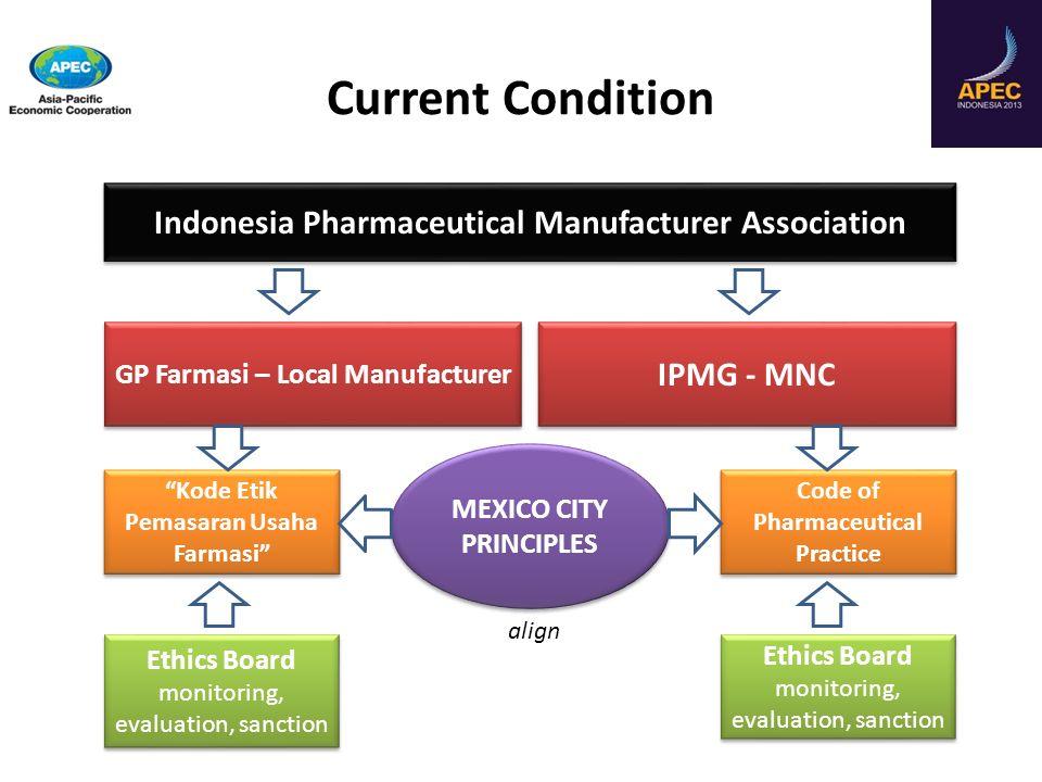 Current Condition Indonesia Pharmaceutical Manufacturer Association GP Farmasi – Local Manufacturer IPMG - MNC Kode Etik Pemasaran Usaha Farmasi Code