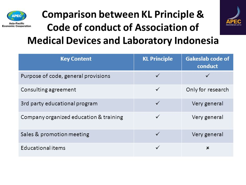 Comparison between KL Principle & Code of conduct of Association of Medical Devices and Laboratory Indonesia Key ContentKL PrincipleGakeslab code of c
