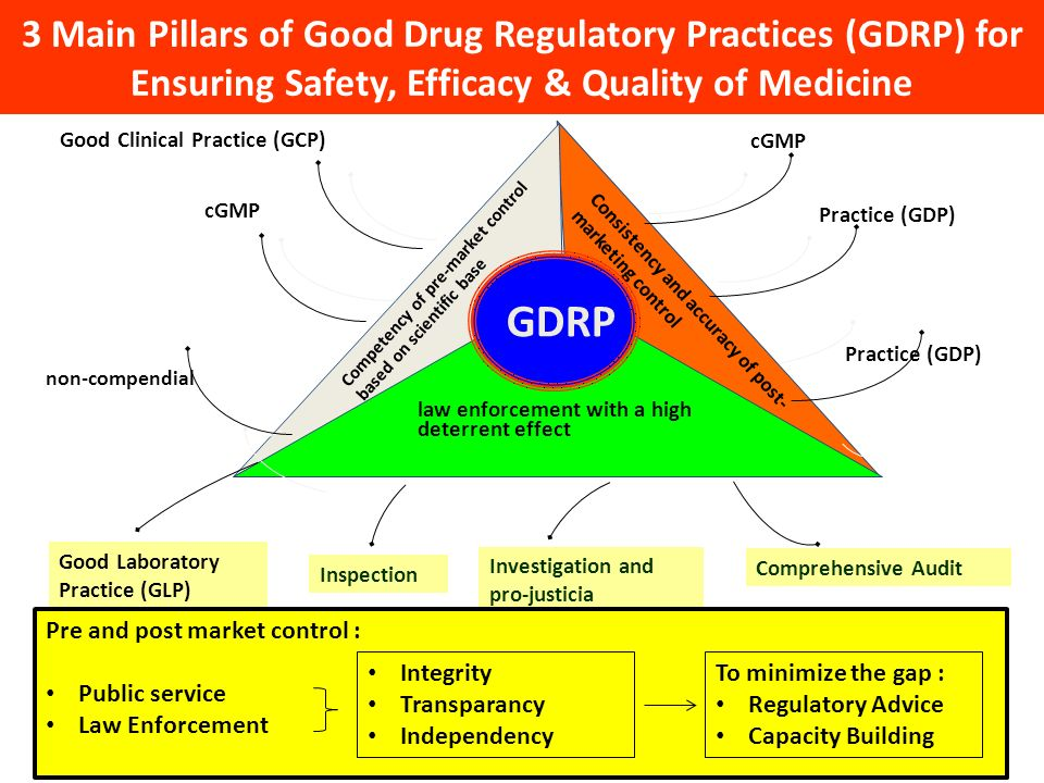 Specification and quality of substance, product, packaging (Pharmacopeia and non-compendial Good Distribution Practice (GDP) Good Laboratory Practice (GLP) Good Laboratory Practice (GLP) Consistency and accuracy of post- marketing control Competency of pre-market control based on scientific base law enforcement with a high deterrent effect GDRP Good Clinical Practice (GCP) cGMP Good Distribution Practice (GDP) Inspection Investigation and pro-justicia Comprehensive Audit Good Laboratory Practice (GLP) 3 Main Pillars of Good Drug Regulatory Practices (GDRP) for Ensuring Safety, Efficacy & Quality of Medicine Pre and post market control : Public service Law Enforcement Integrity Transparancy Independency To minimize the gap : Regulatory Advice Capacity Building