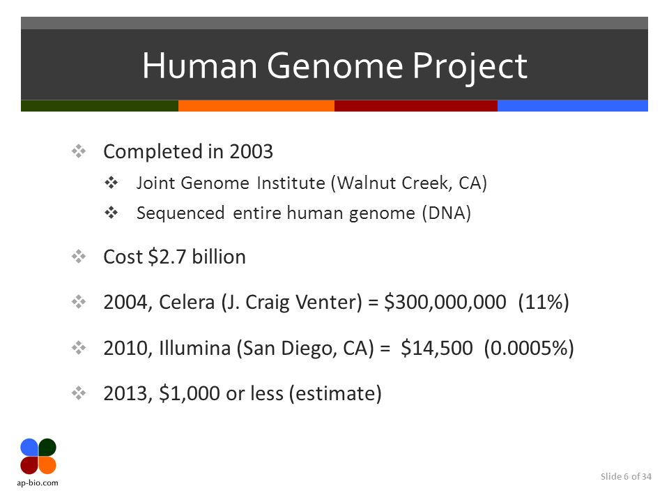 Slide 6 of 34 Human Genome Project Completed in 2003 Joint Genome Institute (Walnut Creek, CA) Sequenced entire human genome (DNA) Cost $2.7 billion 2004, Celera (J.