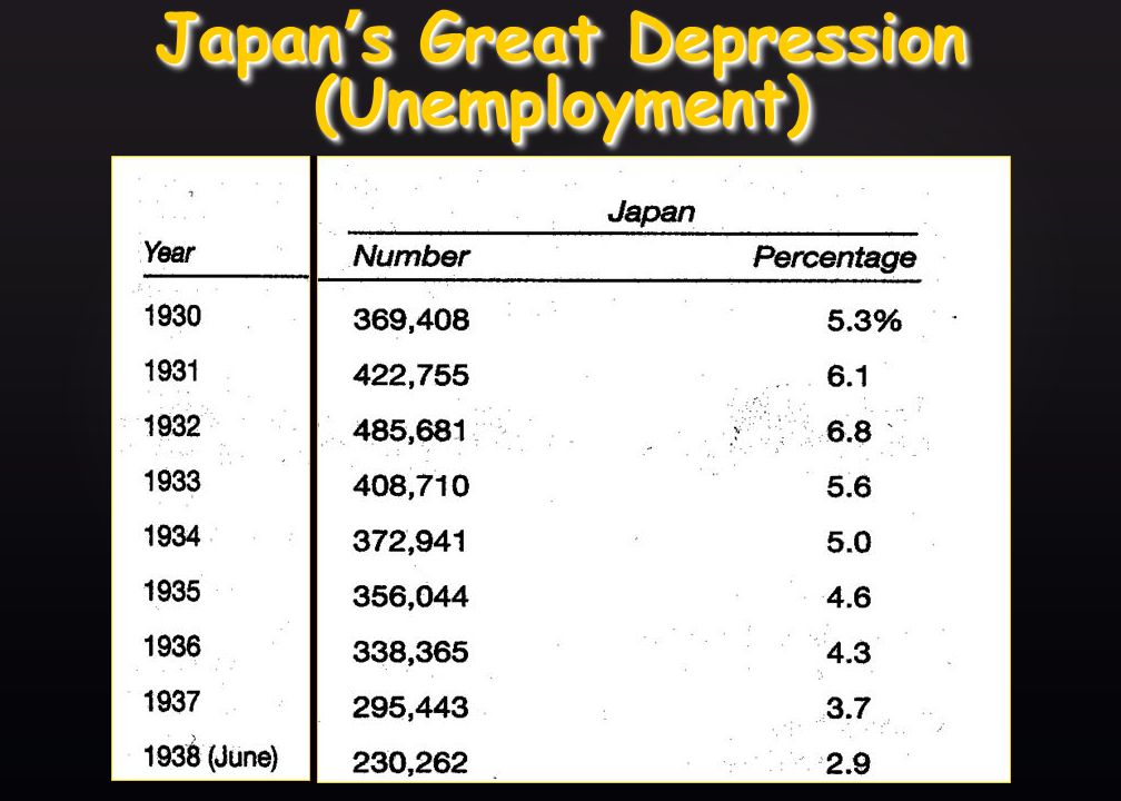 { Germany s Great Depression (Unemployment)