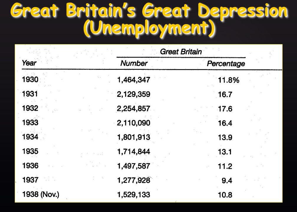 { Japan s Great Depression (Unemployment)