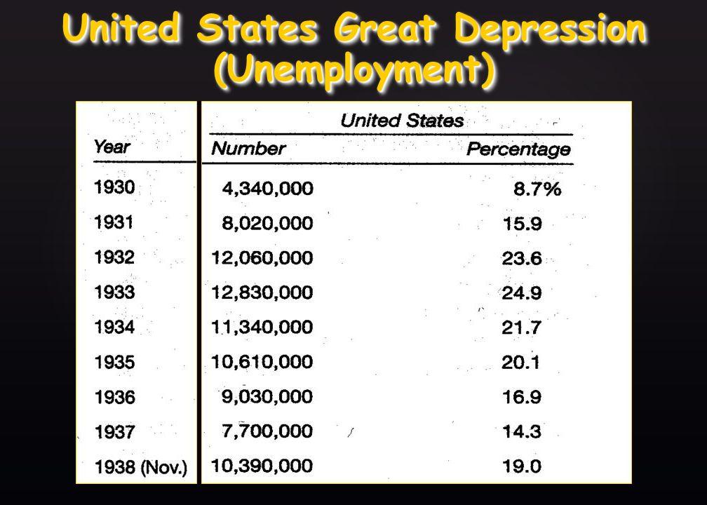 { Great Britain s Great Depression (Unemployment)
