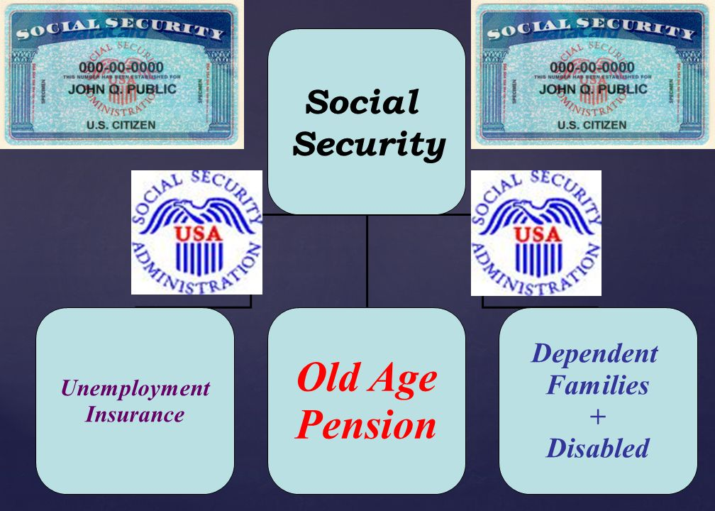 54 Social Security Act of 1935