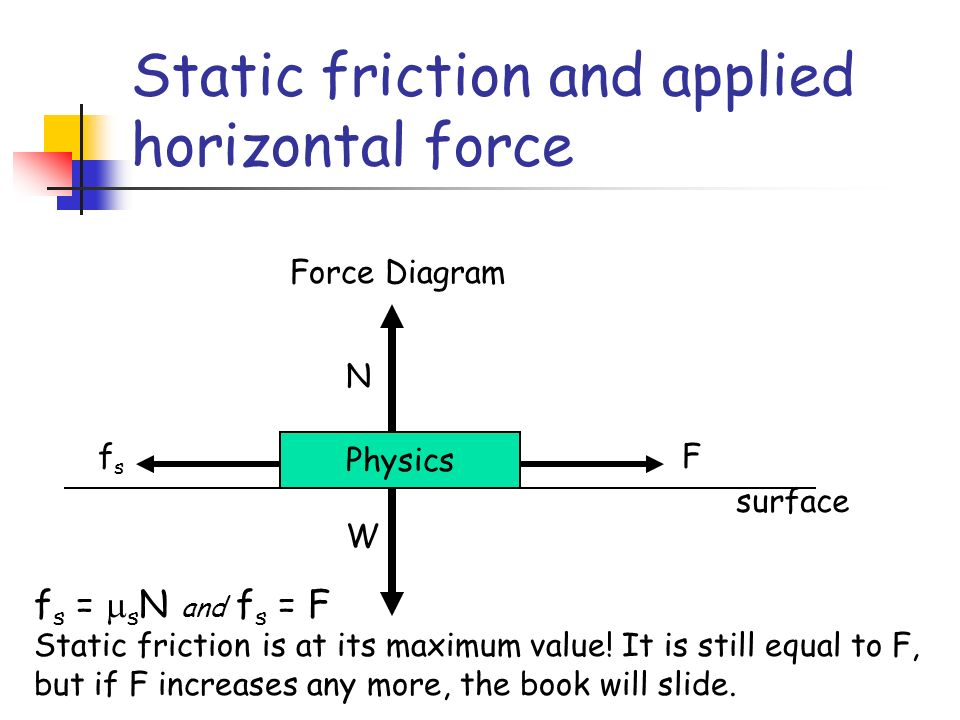 Static friction and applied horizontal force Physics N W Force Diagram surface Ffsfs f s = s N and f s = F Static friction is at its maximum value.
