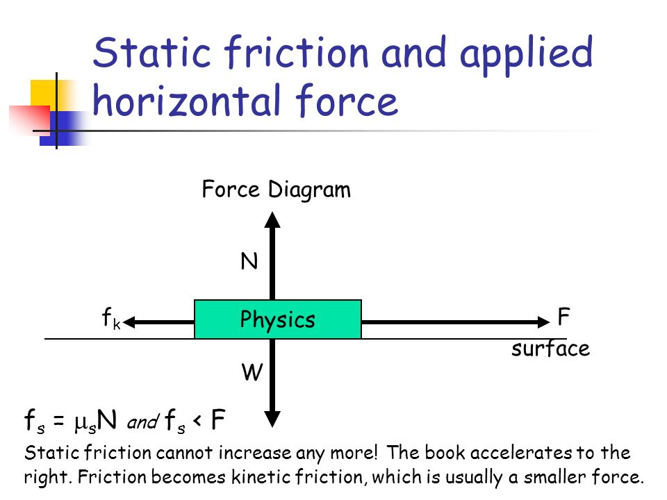Static friction and applied horizontal force Physics N W Force Diagram surface Ffkfk f s = s N and f s < F Static friction cannot increase any more.