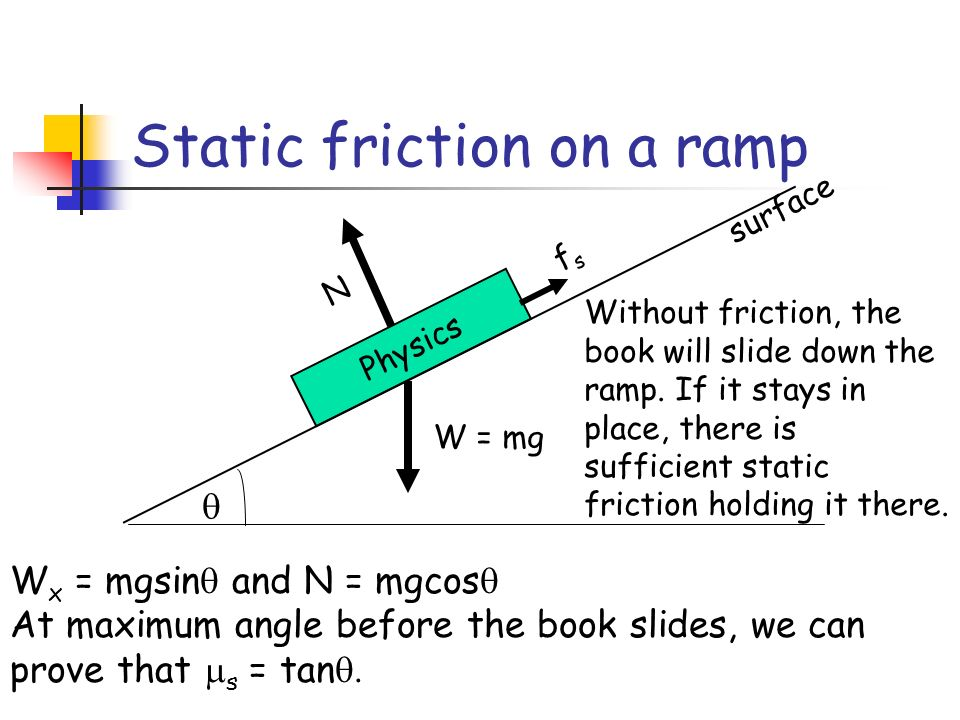 Static friction on a ramp Physics N surface fsfs W x = mgsin and N = mgcos At maximum angle before the book slides, we can prove that s = tan W = mg Without friction, the book will slide down the ramp.